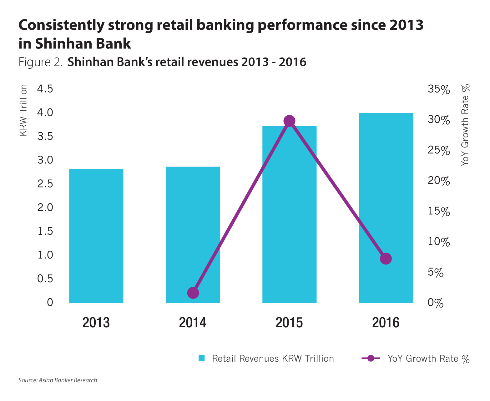 Financial Technology South Korean Banks Rely On Fintech As They Wiring Money To Korea And The Bank Continues Expand Improve Its Retail Banking Performance It Has Planned A Five Year Long Term Strategic Goal Be
